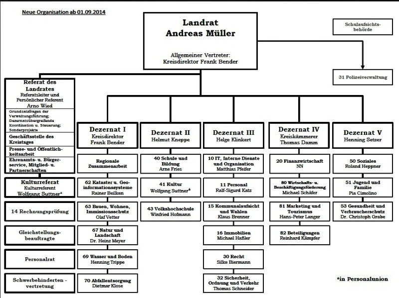 Organisationsplan der Kreisverwaltung Siegen-Wittgenstein_Grafik_Kreis
