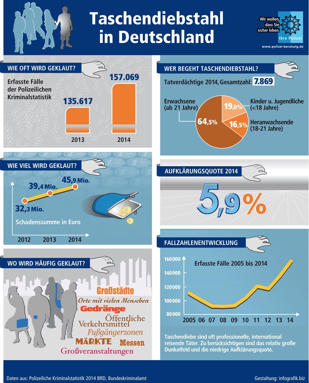 Quelle: Polizeiliche Kriminalprävention der Länder und des Bundes. Weitere Informationen unter www.polizei-beratung.de