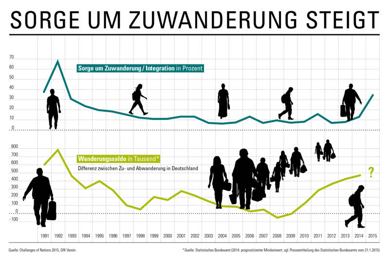 Die Deutschen sorgen sich über Zuwanderung (Foto: obs/GfK Verein)