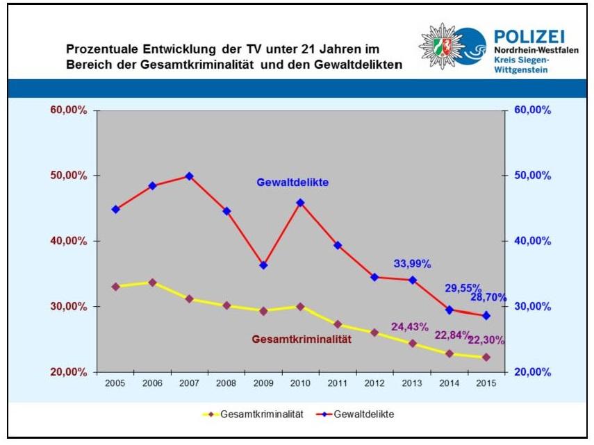 Grafik (zum Vergrößern auf das Bild klicken): Polizeibehörde
