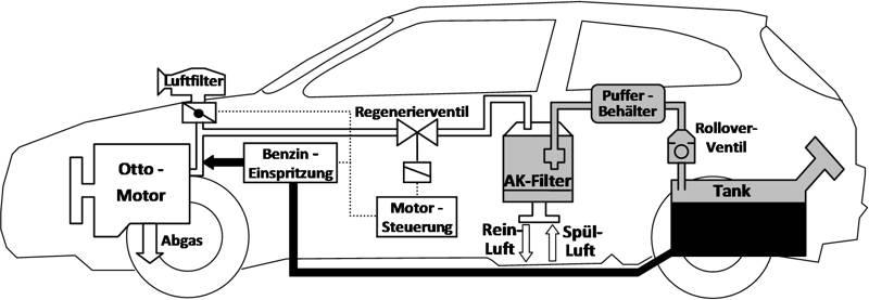 Schematische Darstellung eines Kraftstoffdampfrückhaltesystems (KDRS). (Grafik: Uni)